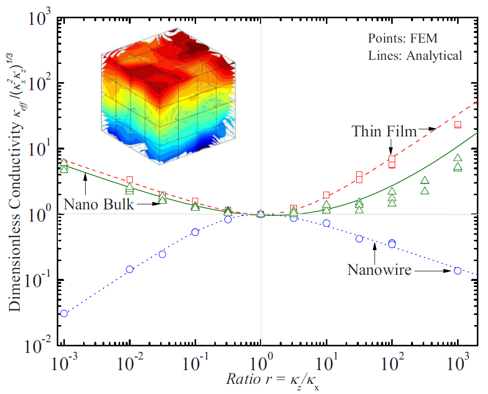 Nano Energy Lab Research
